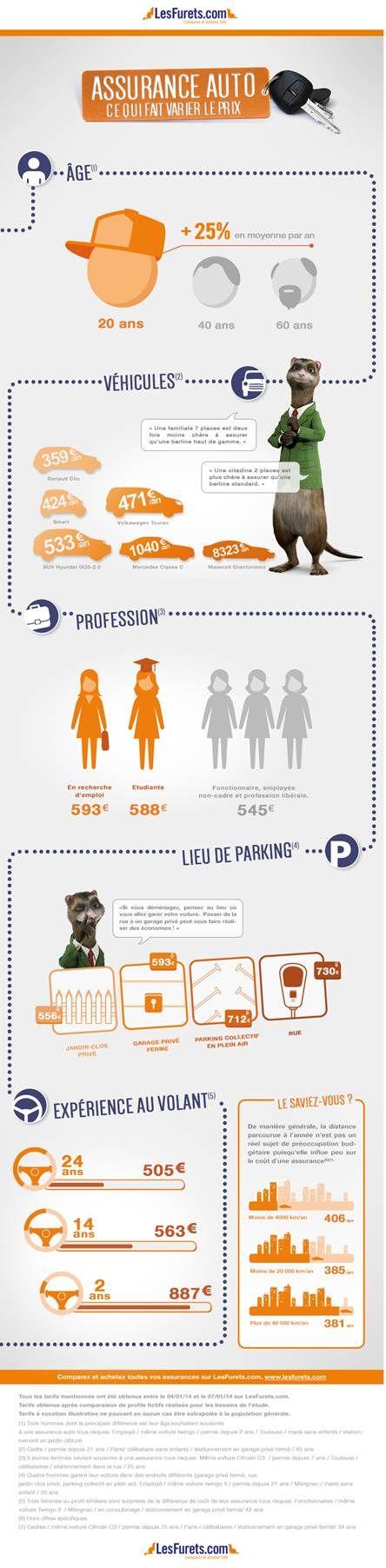#AssuranceAuto : ce qui fait varier le prix par le comparateur d'assurance auto #lesfurets.com