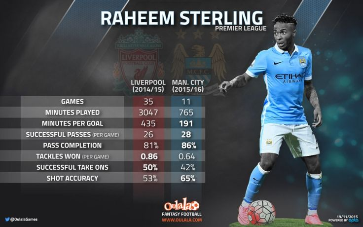 The Rise Of Raheem | OulalaGames
