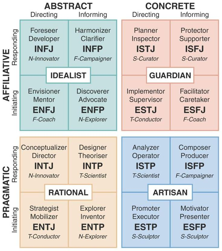 Image result for mbti functions personality psychology