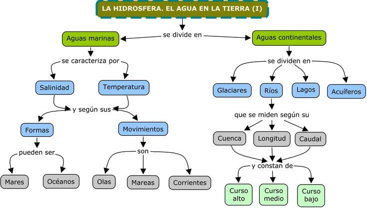 sistema conceptual ejemplo - Buscar con Google