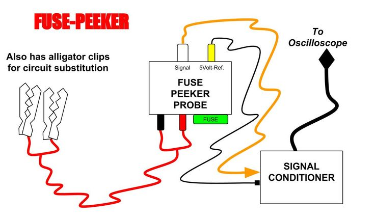 The Scope-1 FUSE PEEKER can also be used with alligator clips.