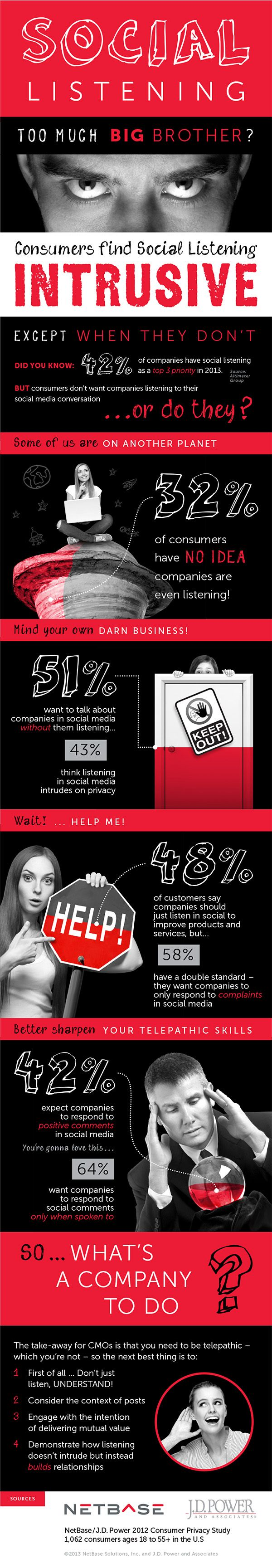 51% Of Customers Want To Talk About Brands On Social Media Without Them Listening #INFOGRAPHIC: Infographic Socialmedia, Infografia Infographic, Socialmedia Marketing, Social Media Infographic, Big Brother, Social Listening, Intrus Socialmedia, Media Monitor, Business Infographic