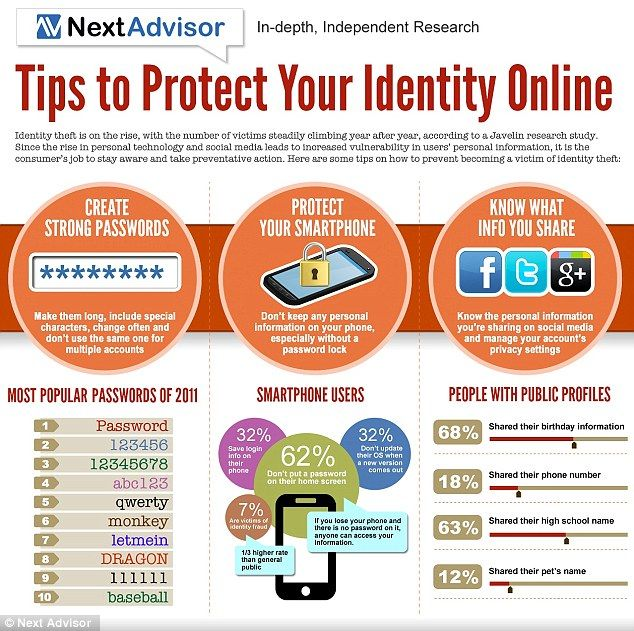 How to prove your identity online