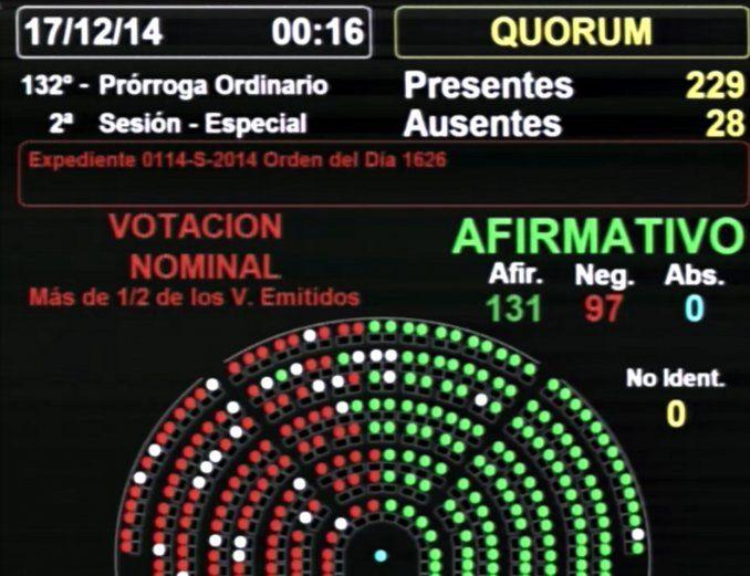 Con 131 votos a favor y 97 en contra, la nueva ley de telecomunicaciones fue aprobada en general por la Cámara baja. Apunta a garantizar el acceso de todos los ciudadanos a los servicios de telecomunicaciones, en condiciones sociales equitativas. El debate comenzó alrededor de las 20.30 y finalizó pasada la medianoche.