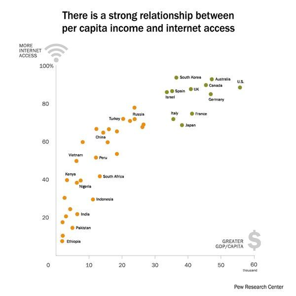 There is a strong relationship between per capita income & internet access around the world