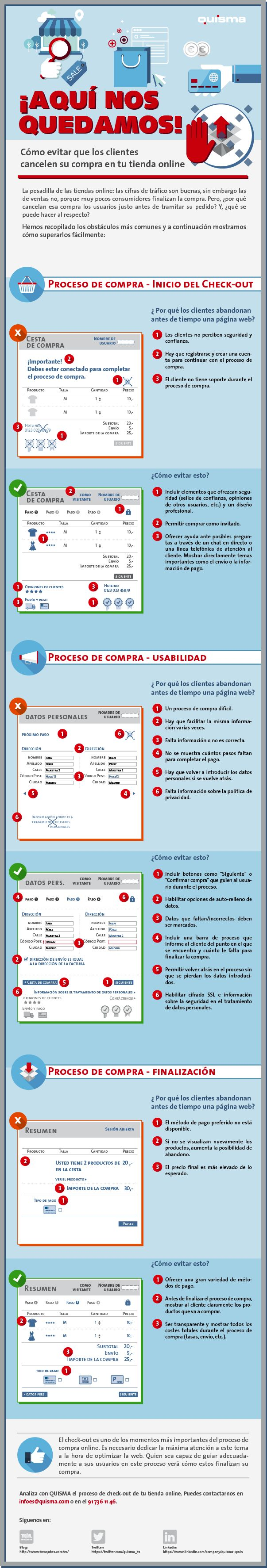 Cómo evitar cancelaciones en compra online Infografía en español. #CommunityManager