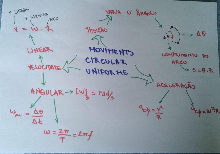 Desconversa   Mapa Mental: Movimento Circular Uniforme