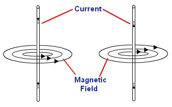 21. Electromagnetism Content • Magnetic effect of a