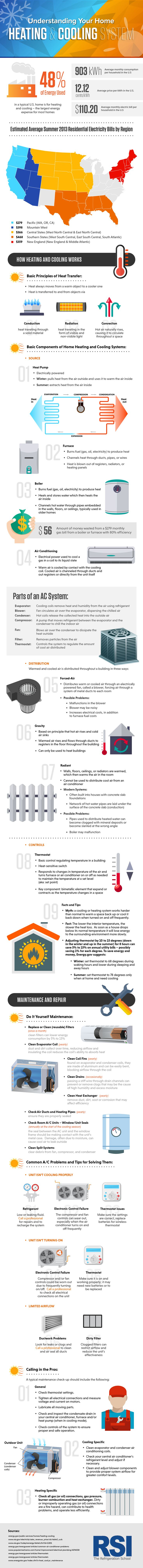 Understanding Your Home Heating and Cooling System [INFOGRAPHIC] by DIY Ready at http://diyready.com/understanding-your-home-heating-and-cooling-system-infographic/