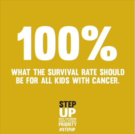 100% - What the survival rate should be for all kids with cancer! Congress - #StepUp and help make this reality!   **Please Share!** Today are key dates for Childhood Cancer Awareness Month activities on and around Capitol Hill, including the Childhood Cancer Summit sponsored by the Childhood Cancer Congressional Caucus, so we want to make our strongest unified policy push is during this critical window when our community's activity in DC is at its peak!