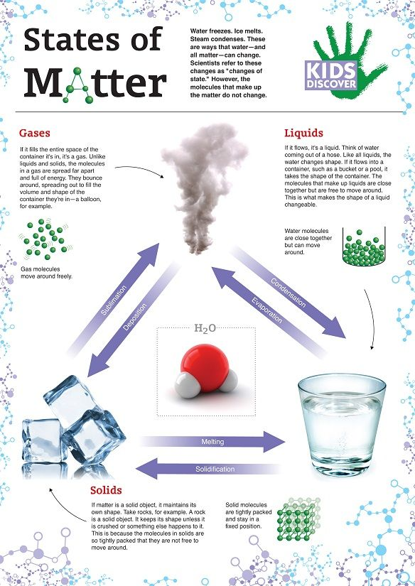 All around us, water is constantly changing states. Learn more about the various states of matter with this fun printable infographic, perfect for the classroom or home!