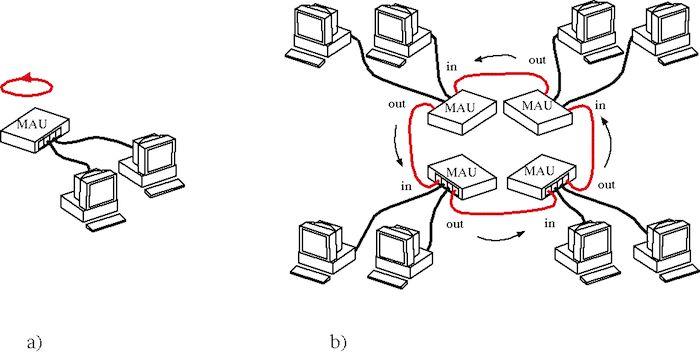 Token Ring Local Area Network (LAN) Technology is a networking technology for computer networks.