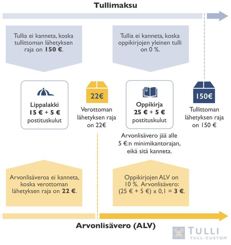 Esimerkkejä verojen laskemisesta