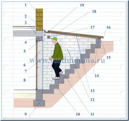 спуск и лестница в подвал своими руками - чертеж