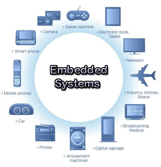 Few examples for embedded systems | What is Embedded System ...