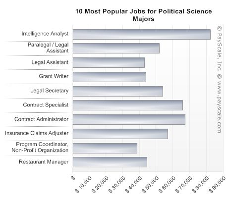 Popular Jobs for Political Science Majors