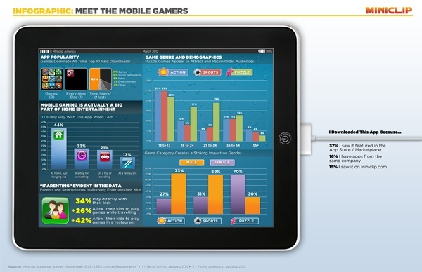 Mobile games inforgraphic infographics,