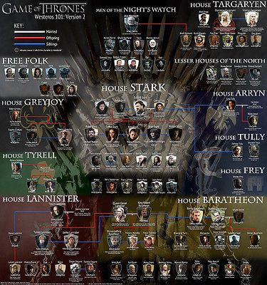 Huge 24'x25.6' game of thrones family tree #poster #canvas print westeros #stark., View more on the LINK: http://www.zeppy.io/product/gb/2/271978562773/