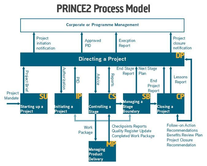 it project development This chapter provides a sketch of the traditional method of project management  the model that is discussed here forms the basis for all methods of project.