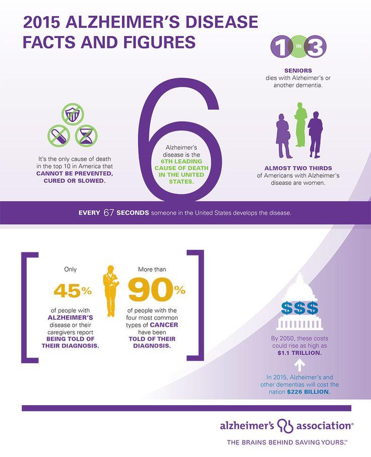 Alzheimer Disease Prevalence