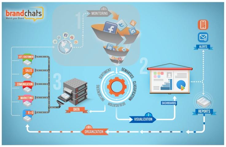 Social Media Monitoring USA http://www.brandchats.com