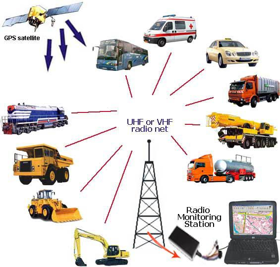 17 Best Ideas About Gps Tracking System On Pinterest