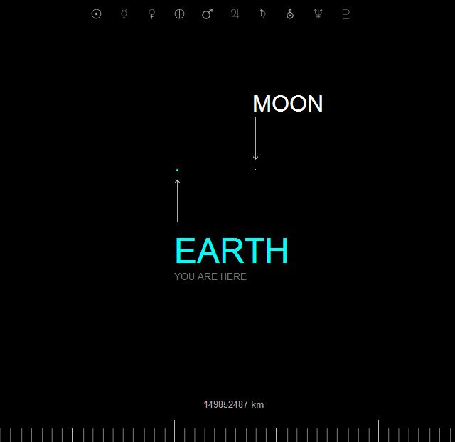 If the Moon Were Only 1 Pixel, A Tediously Accurate Scale Model of the Solar System - Very cool Use this site to connect. Original site would not pin.