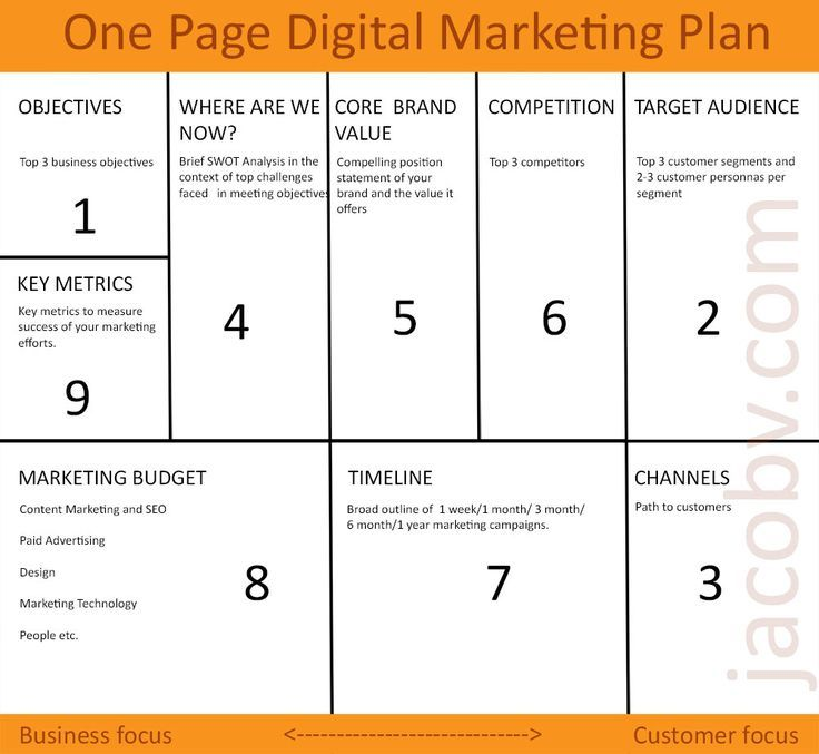 The 25+ best One page business plan ideas on Pinterest Simple - marketing strategy template