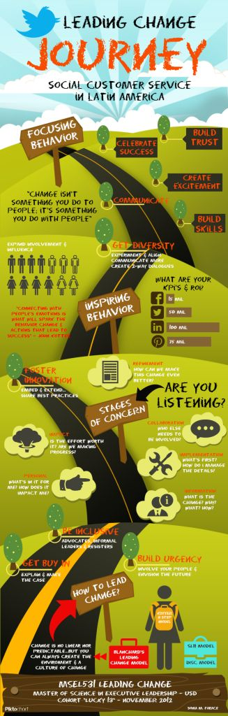 CHANGE MANAGEMENT Visual Illustration of John Kotter's 8-Step Change Model (infographic) Leading Change Journey - Social Customer Service in Latin America - Piktochart Infographics