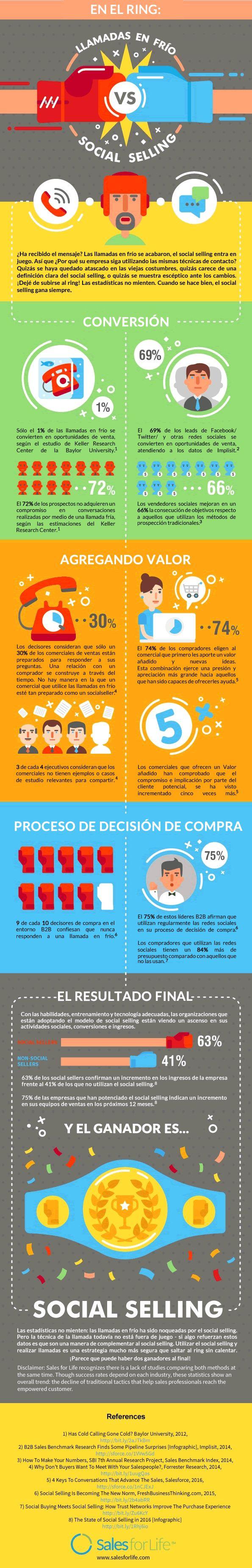 Llamadas en Frío vs Social Selling - Kompass México