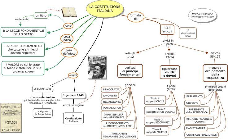 costituzione.jpg (immagine JPEG, 1600 × 981 pixel) - Riscalata (80%)