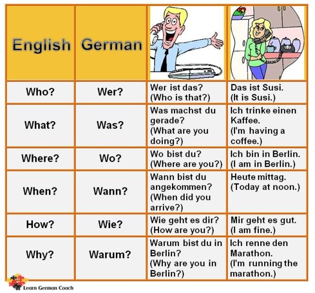 Find out what the basic German question words are, get translations, examples on how to use them correctly and a tip on how to overcome mixups