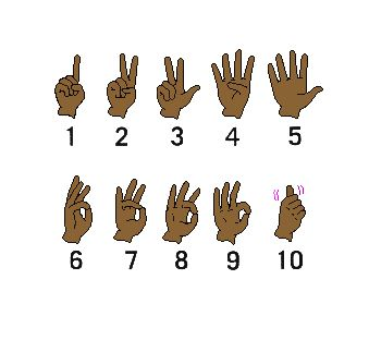 ASL Numbers Chart Printable 1 100 | Center for Disability Information and Referral: Kids Corner