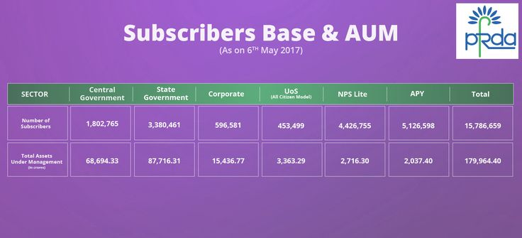 Subscribers base as well as AUM as on 6th May, 2017 #PFRDA #NationalPensionSystem #NPS #APY #Pension #RetirementPlanning #Retirement