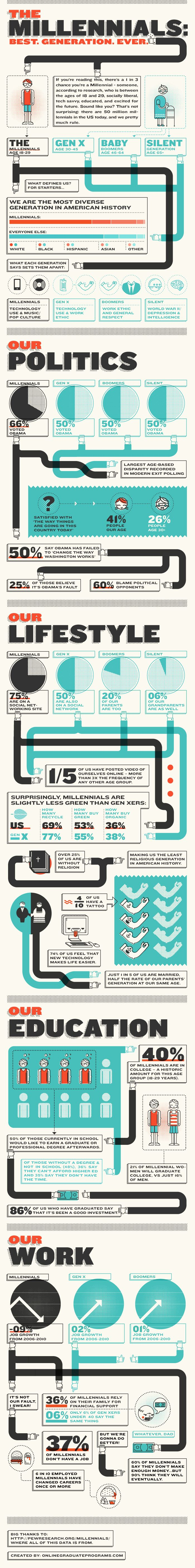 Looking for more info on Millennials?  Great infographic, gives a good snapshot and some very interesting data points.