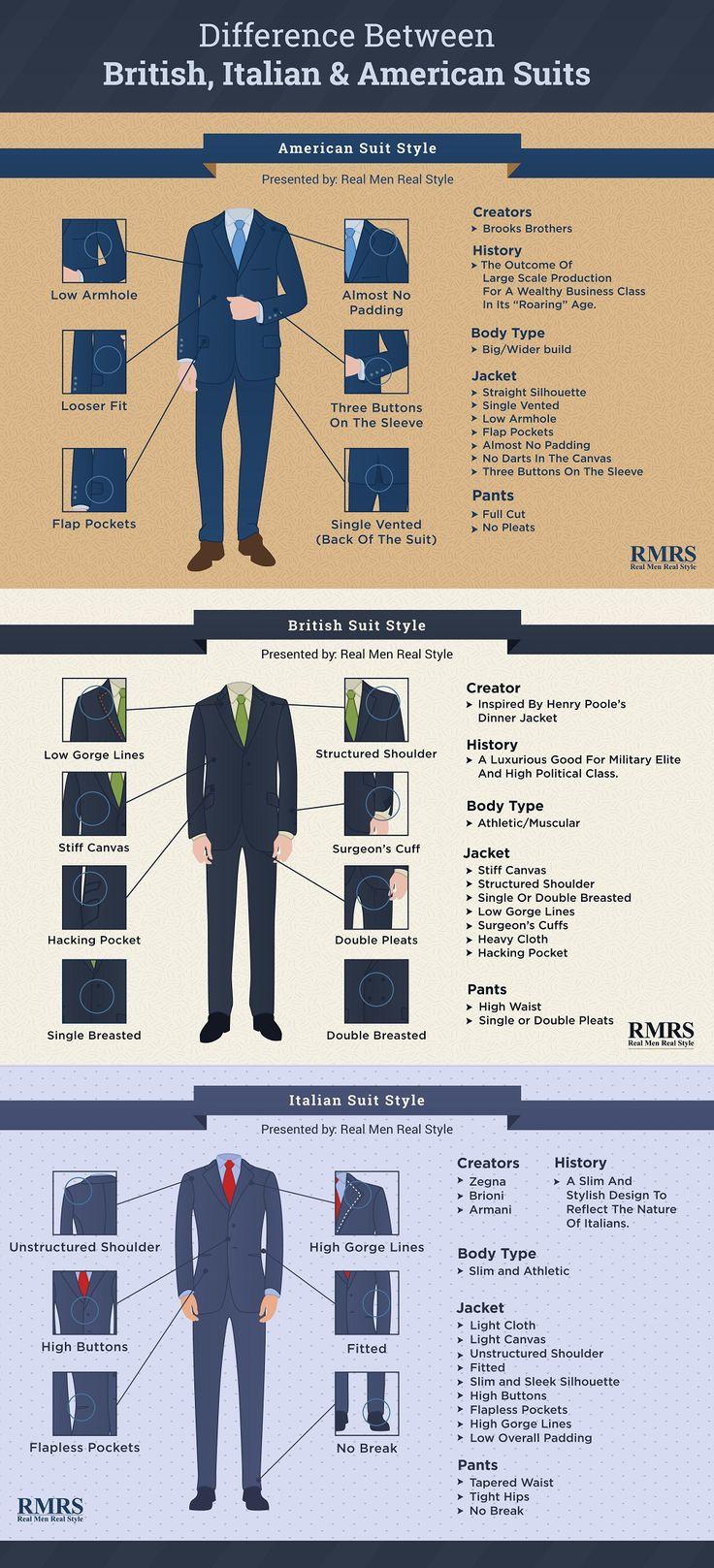 Diferencias entre los trajes italianos, ingleses y americanos.