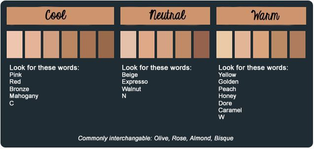 In order to find the perfect foundation match, you first have to find your skin tone.