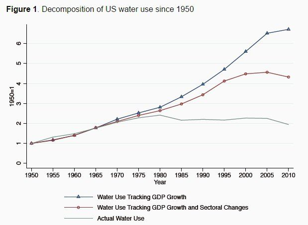 How has the US tripled its water productivity since 1950?