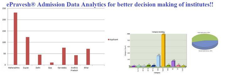 Analytics of Admission Data