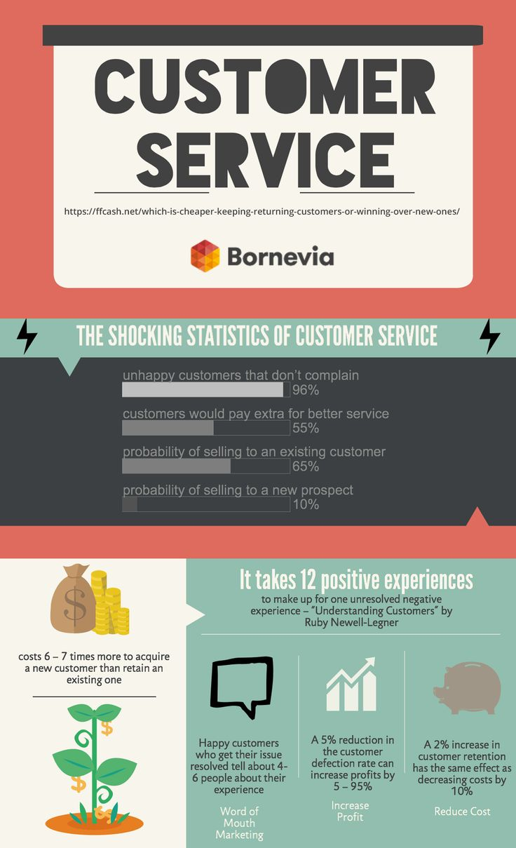 Customer service #SHOCKING statistics #customerservice #statistic #customer #infographics