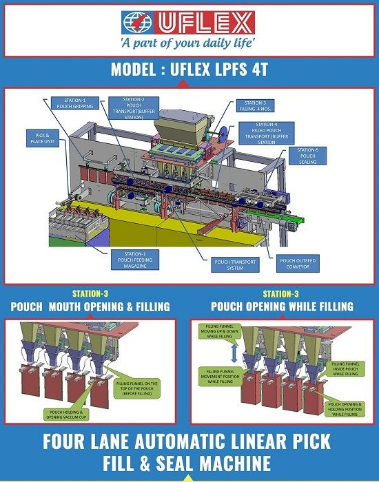 #Uflex Engineers Multi Lane Automatic Linear Pick - Fill & Seal Machine