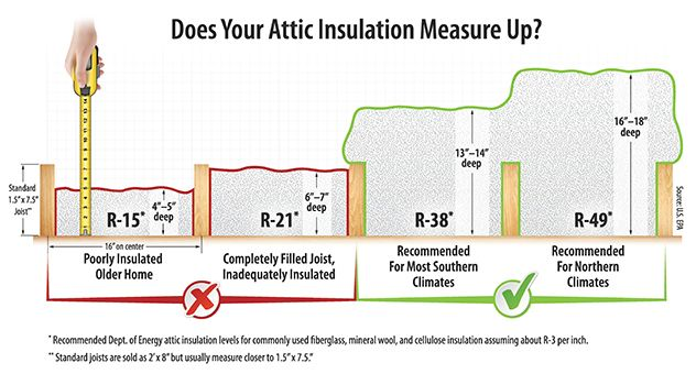 Does-Your-Insulation-Measure-Up-632