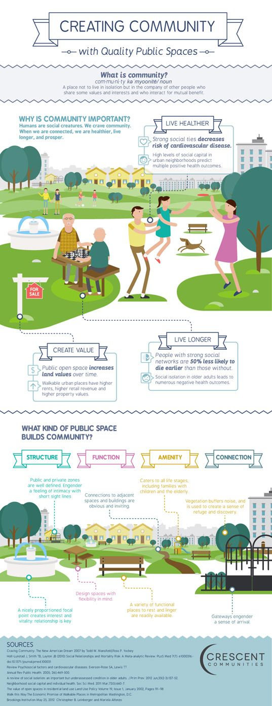 Crescent Communities recently launched a new infographic that explores the health benefits of community spaces and the design elements that go into a great public park!