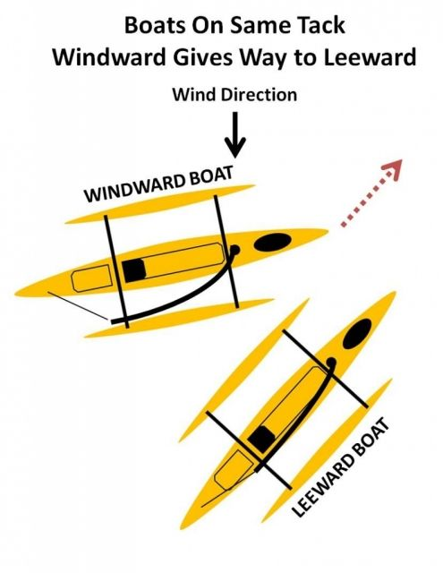 Hobie Adventure Island Sailing Basics