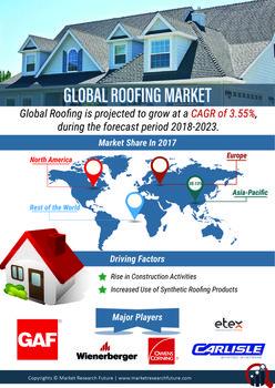 Global Roofing Market Roofing Marketing Global