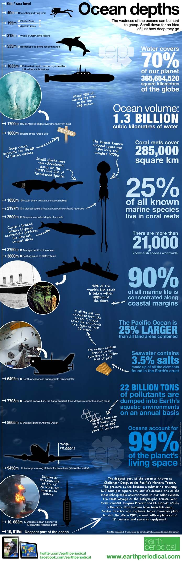 Visualizing Our Water World: 20 Infographics About the Oceans | Visual.ly Blog
