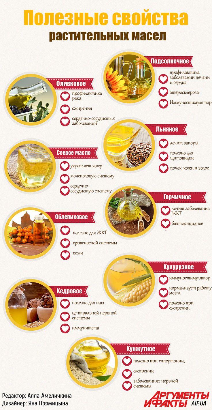 Какое Масло Полезнее В Диете. Какое масло можно на диете?