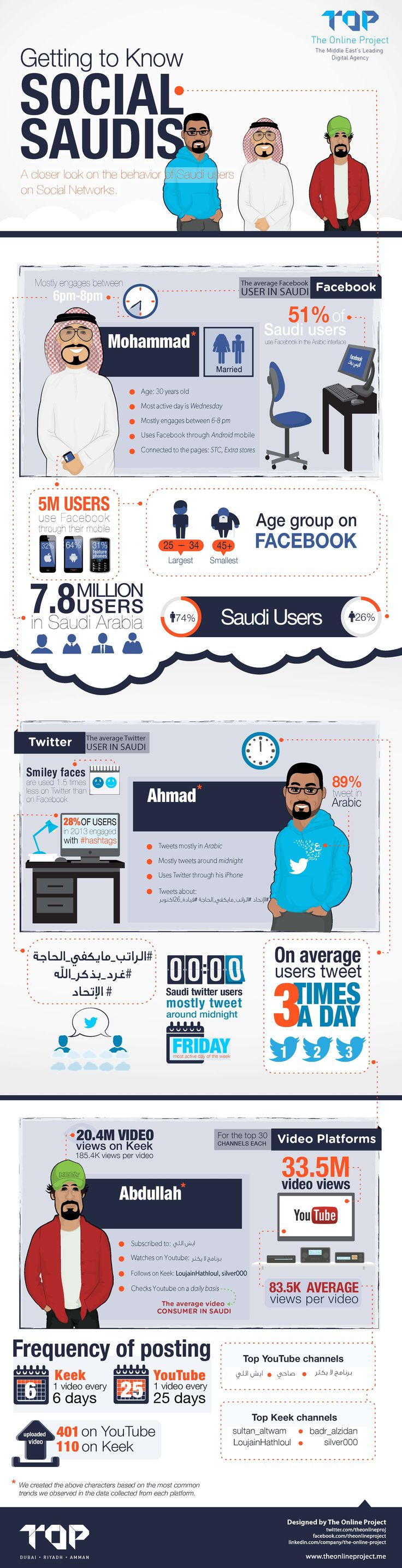 Facebook, Twitter And YouTube - How Are Saudis Using Social Media? [INFOGRAPHIC]
