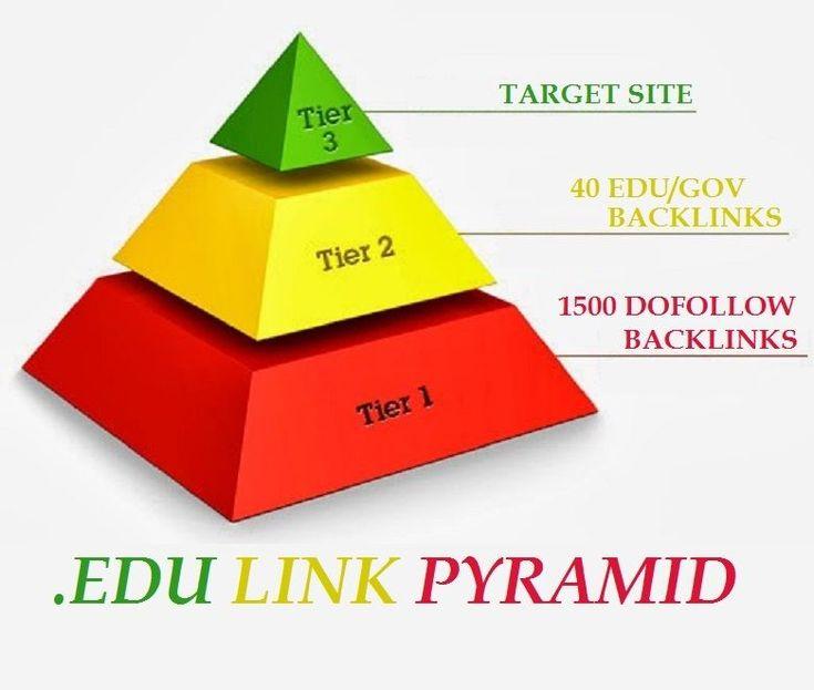 Create advanced Edu High PR Backlinks Pyramid Seo Dofollow