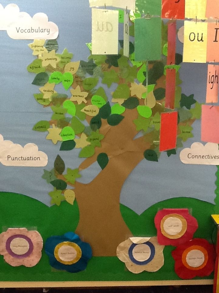 VCOP tree